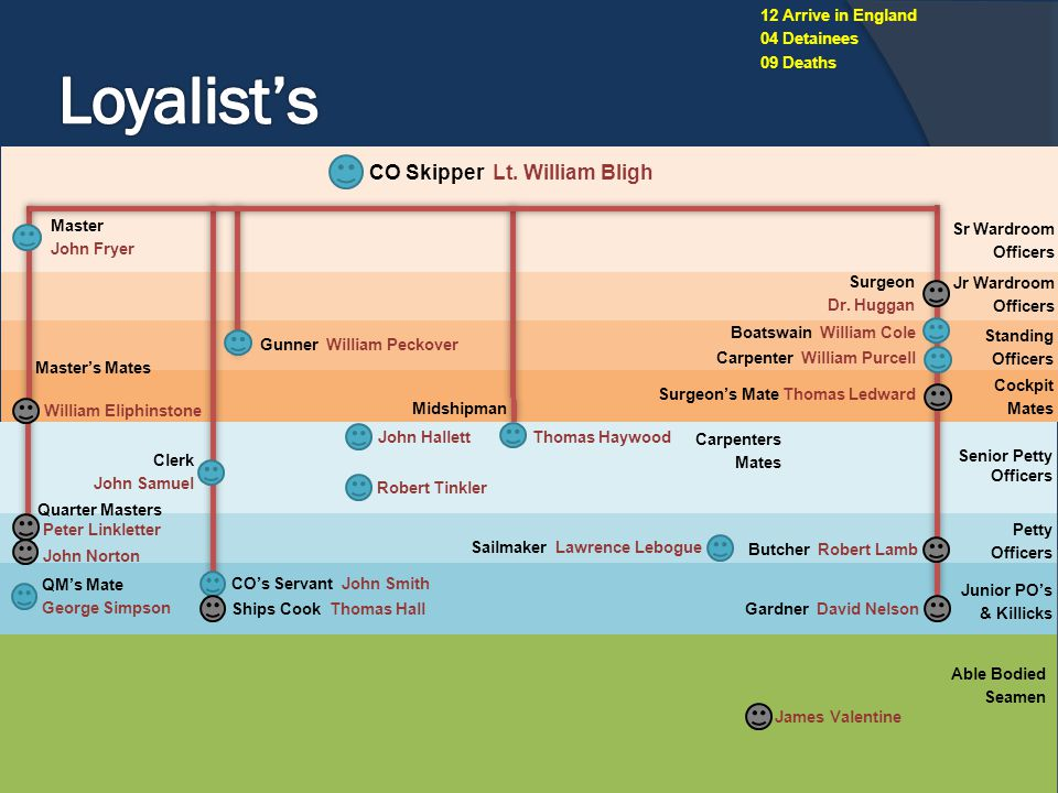 Loyalist's CO Skipper Lt. William Bligh 12 Arrive in England