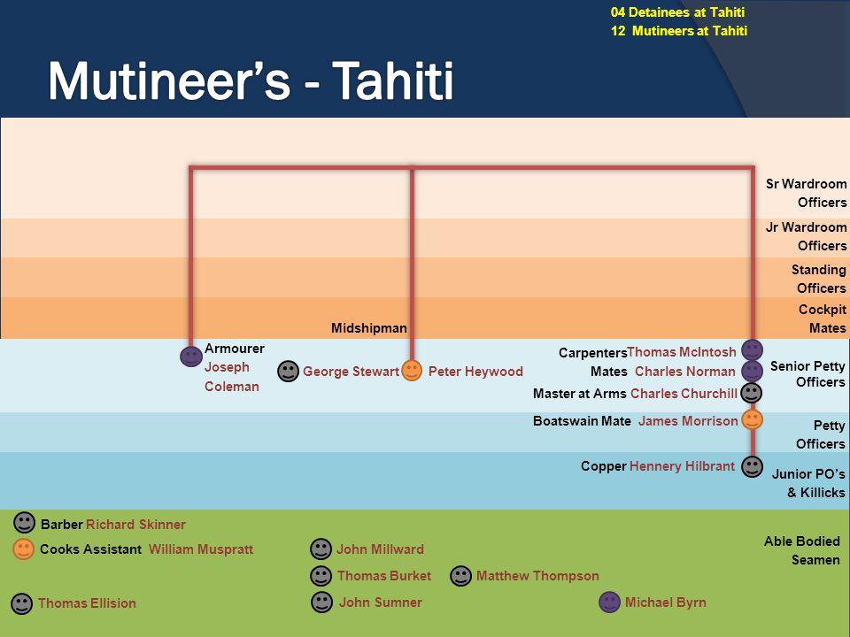 Mutineer's - Tahiti 04 Detainees at Tahiti 12 Mutineers at Tahiti