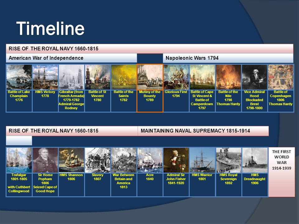 Timeline RISE OF THE ROYAL NAVY 1660-1815 American War of Independence