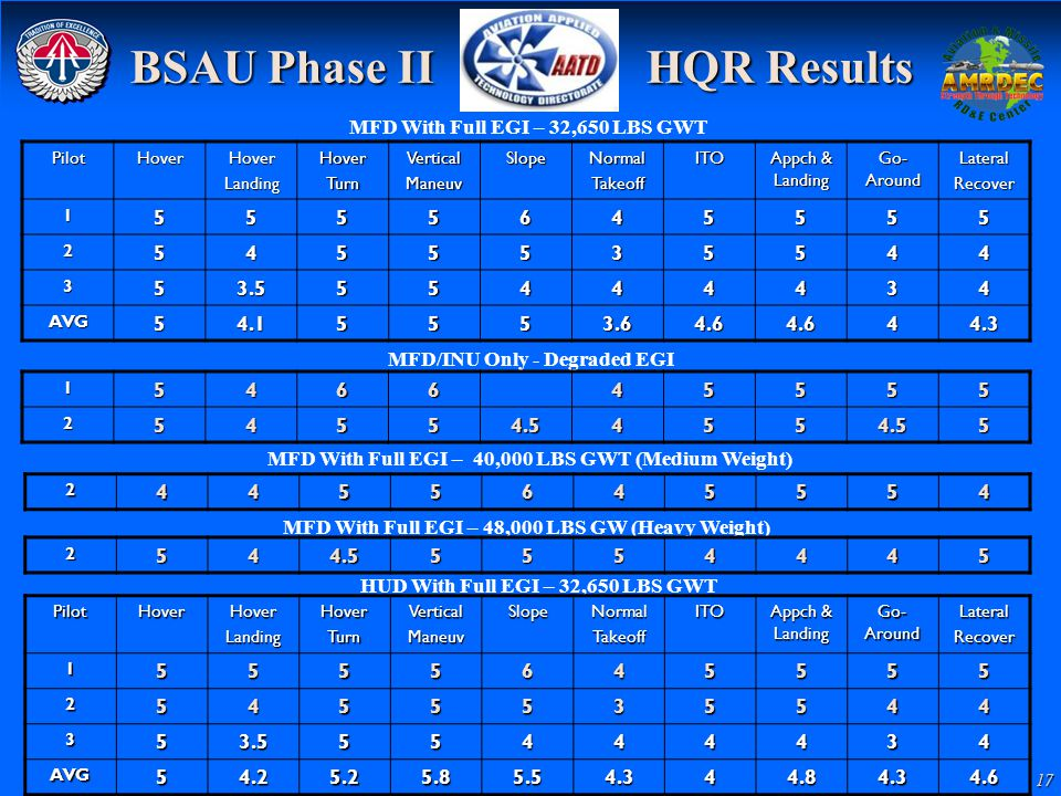 BSAU Phase II HQR Results