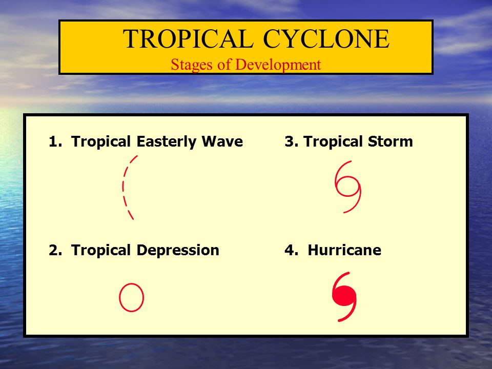 TROPICAL CYCLONE Stages of Development