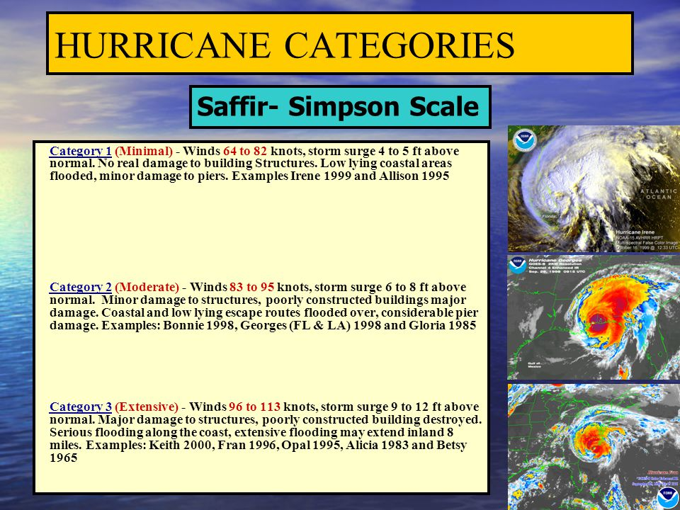 HURRICANE CATEGORIES Saffir- Simpson Scale