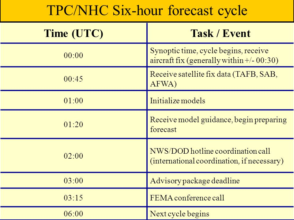 TPC/NHC Six-hour forecast cycle