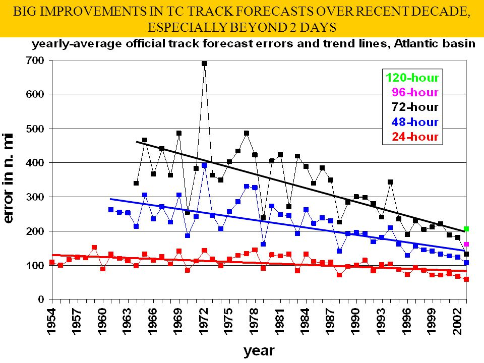 BIG IMPROVEMENTS IN TC TRACK FORECASTS OVER RECENT DECADE, ESPECIALLY BEYOND 2 DAYS