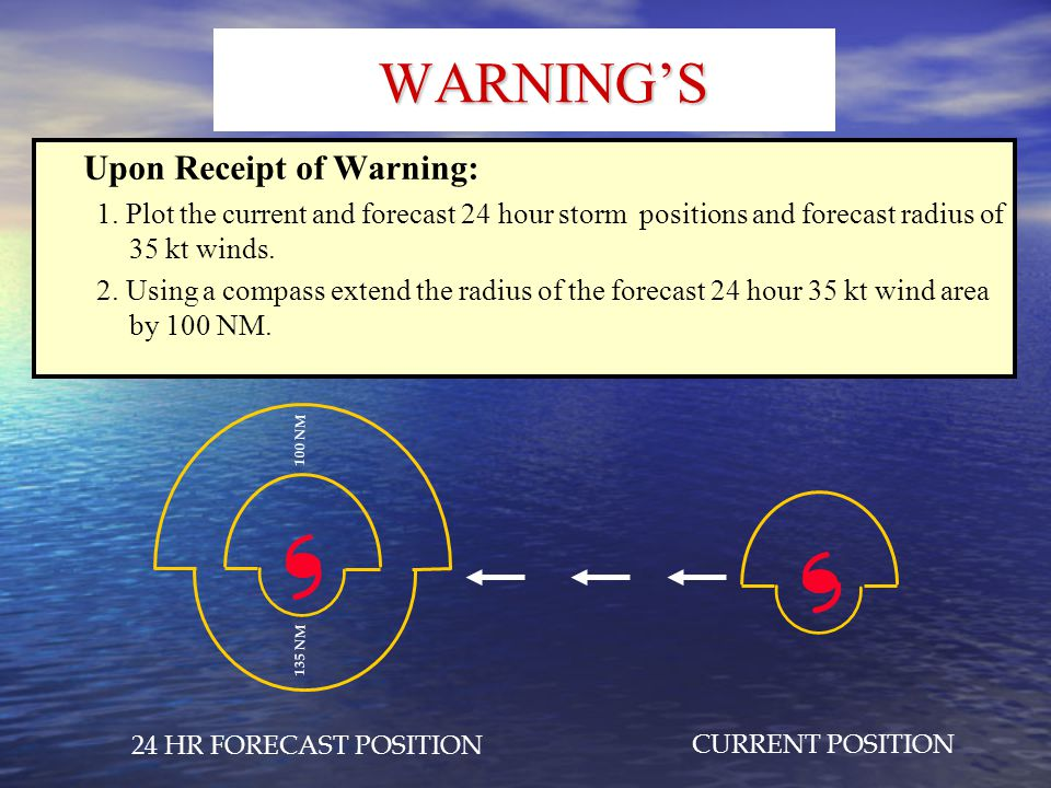 WARNING'S Upon Receipt of Warning: