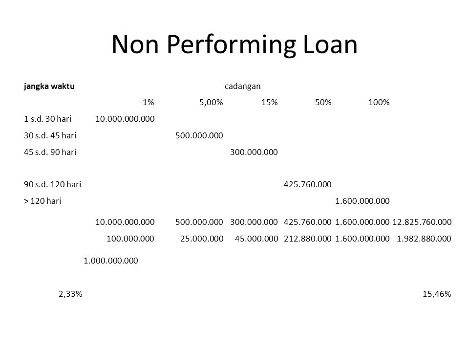 Non Performing Loan jangka waktu cadangan 1% 5,00% 15% 50% 100%