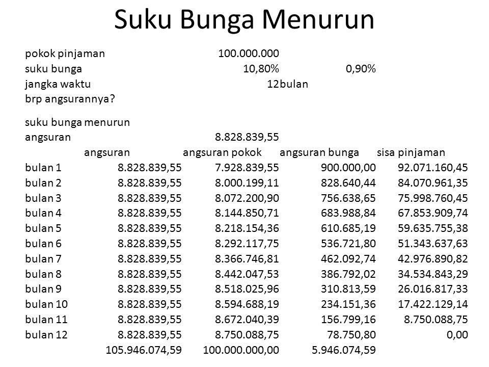 Suku Bunga Menurun pokok pinjaman 100.000.000 suku bunga 10,80% 0,90%