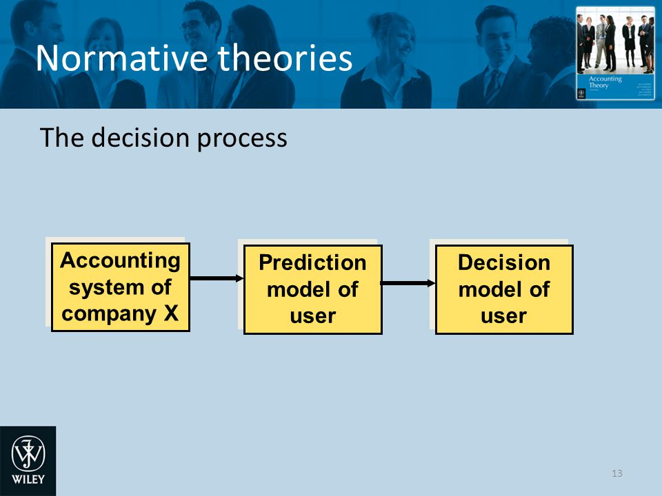 Accounting system of company X Prediction model of user