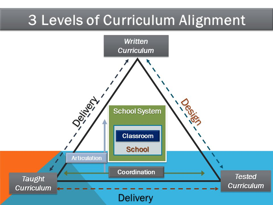 3 Levels of Curriculum Alignment