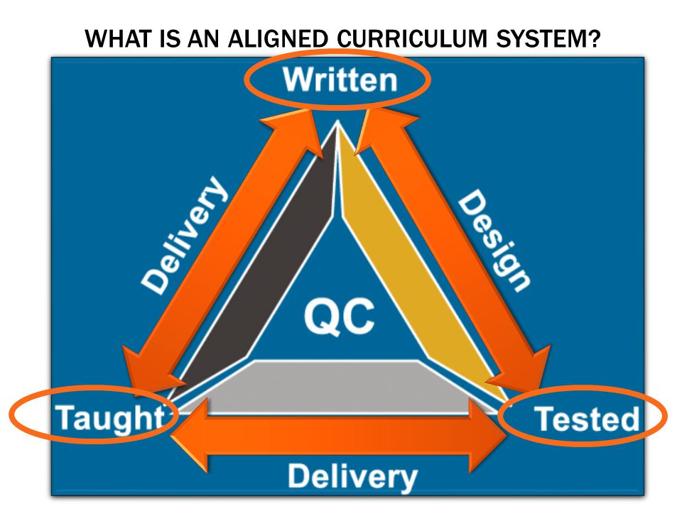 What is An aligned curriculum system