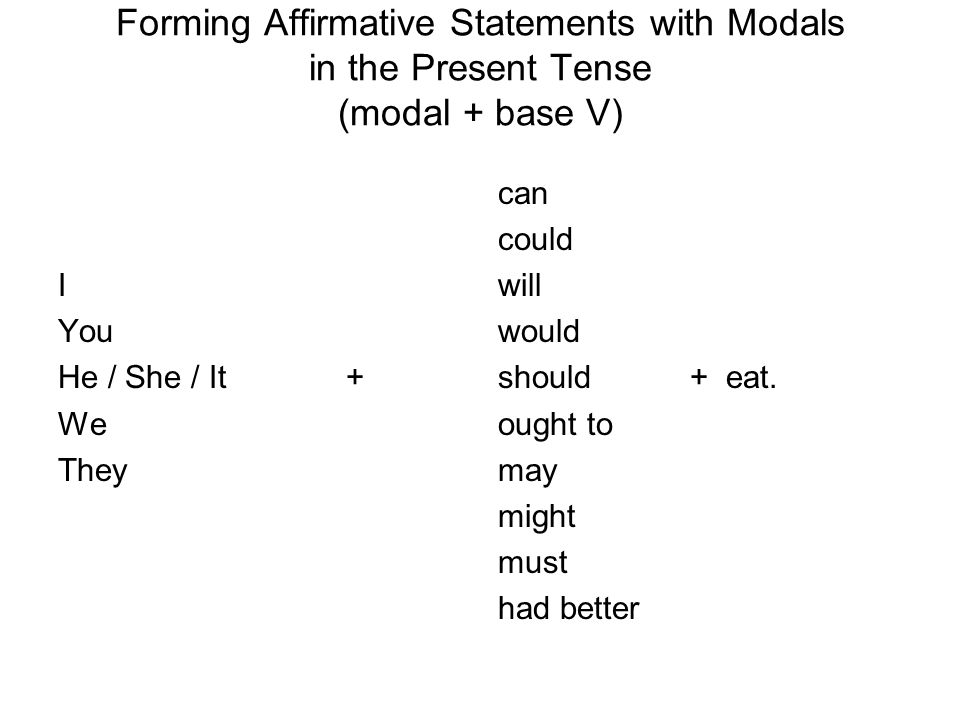Forming Affirmative Statements with Modals in the Present Tense (modal + base V)