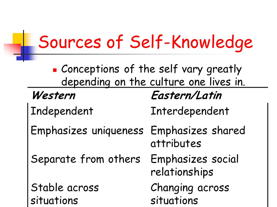Sources of Self-Knowledge