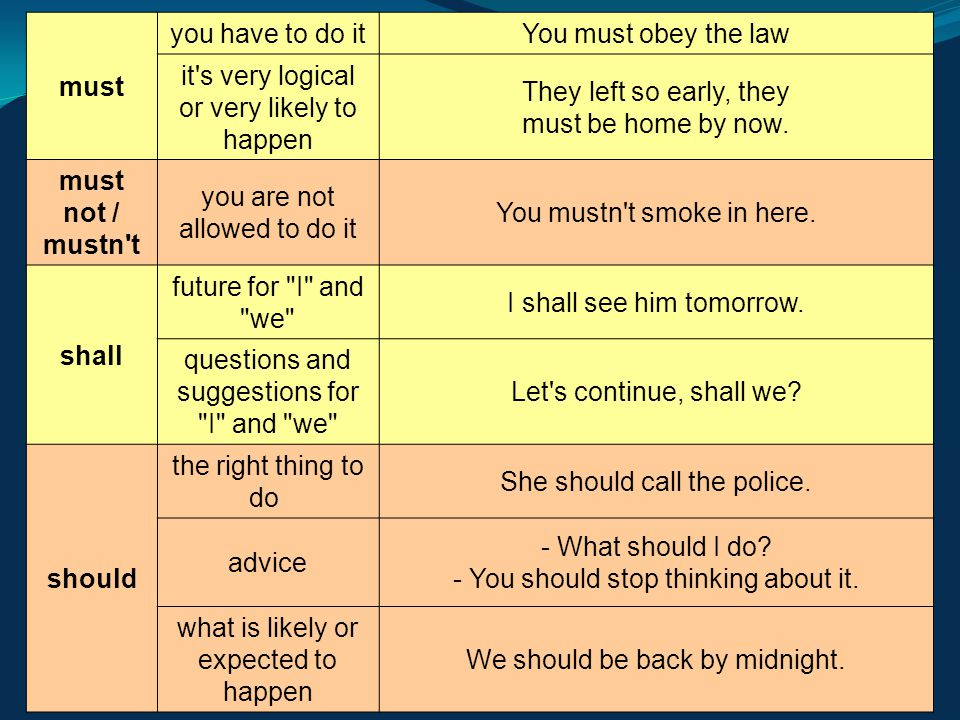 Modal verbs table English Modal Verbs Table must you have to do it