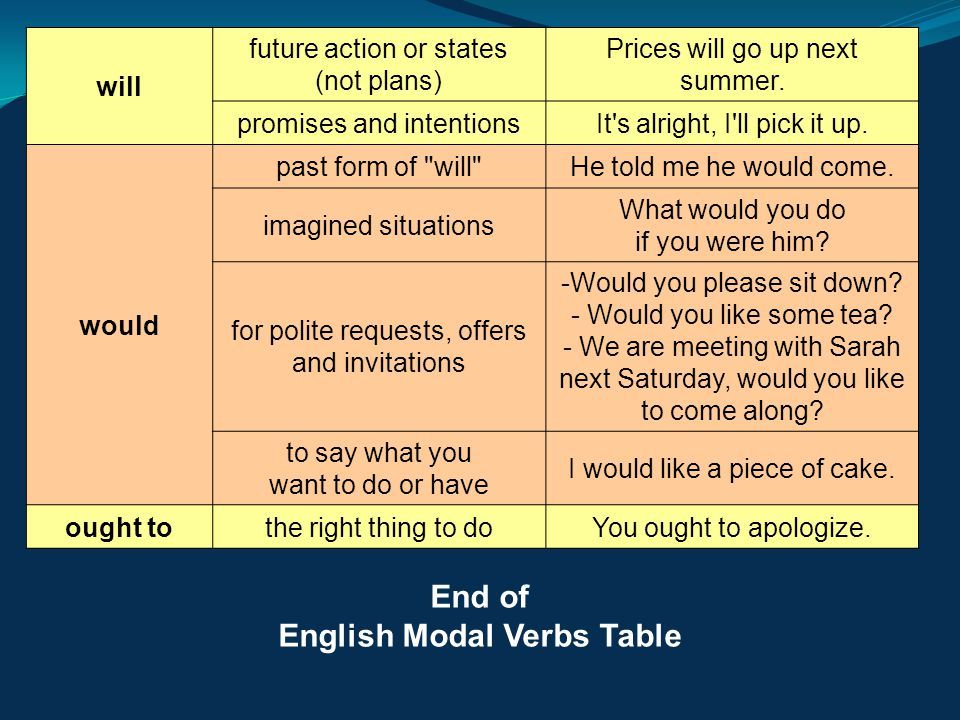 English Modal Verbs Table