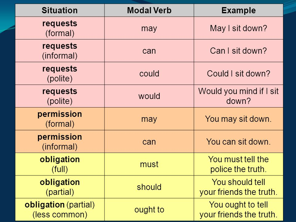 Situation Modal Verb Example