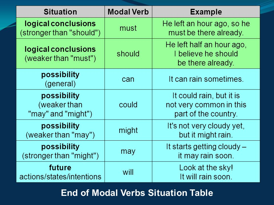 End of Modal Verbs Situation Table