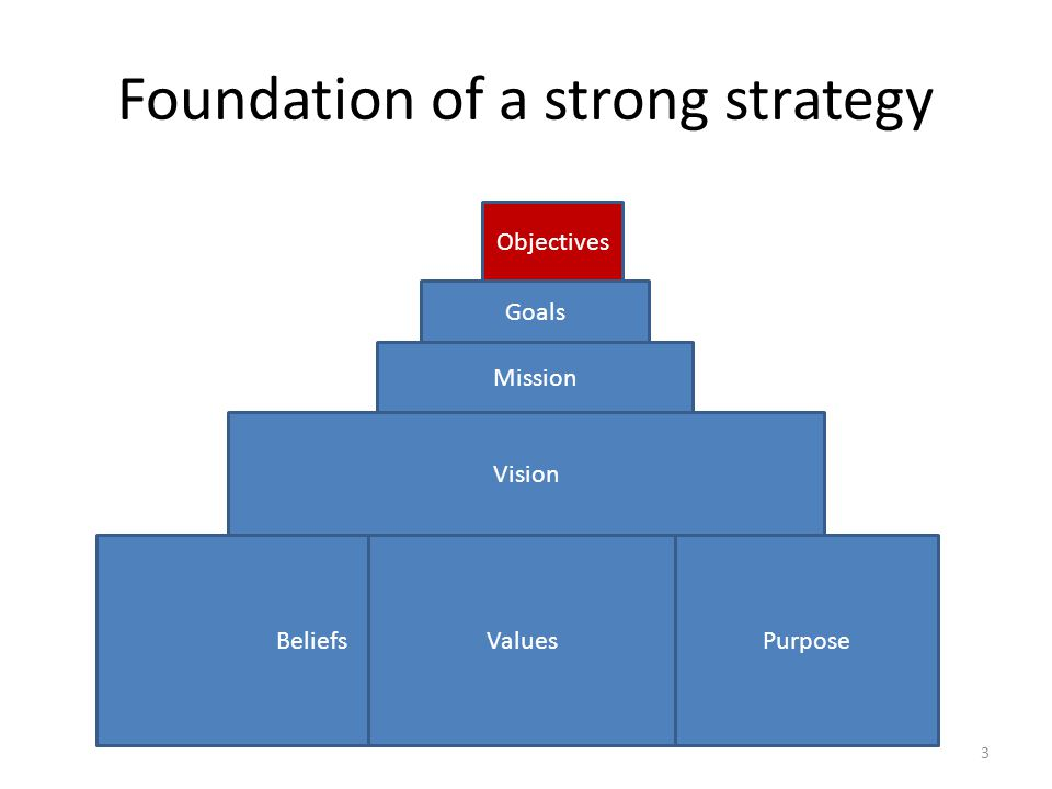 Foundation of a strong strategy