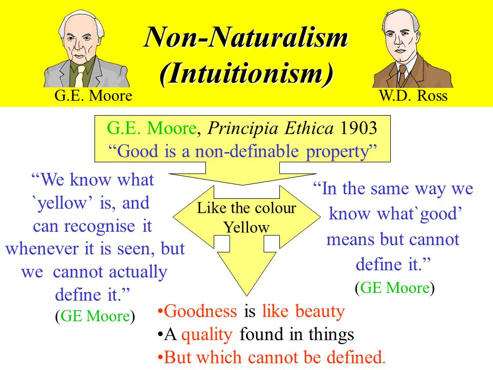 Non-Naturalism (Intuitionism)