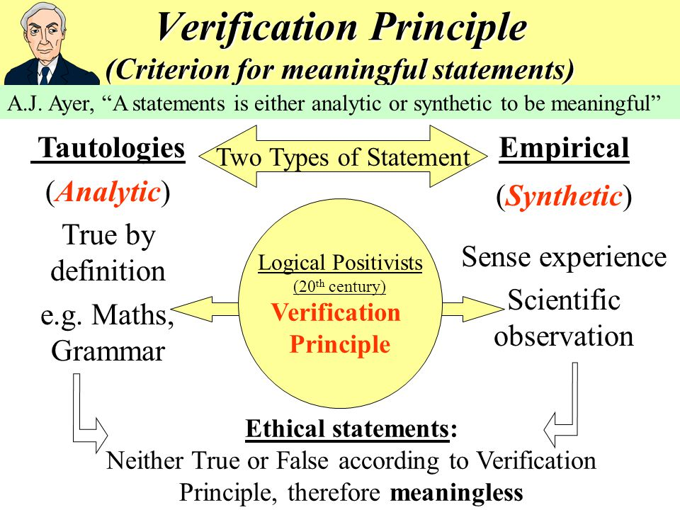 Verification Principle (Criterion for meaningful statements)