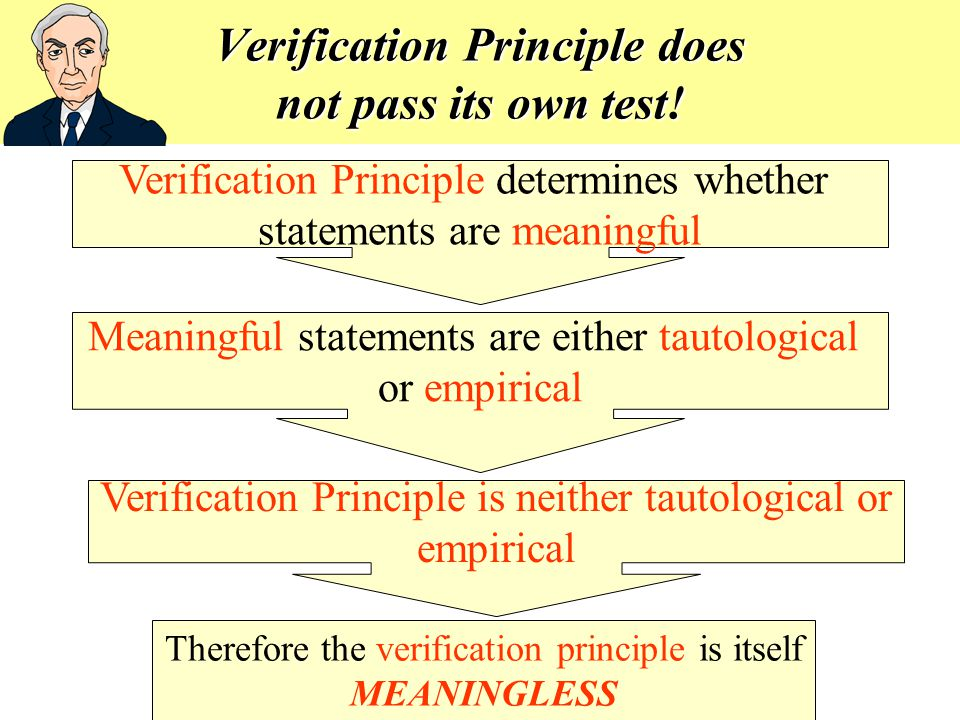 Verification Principle does not pass its own test!