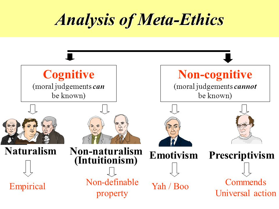 Analysis of Meta-Ethics