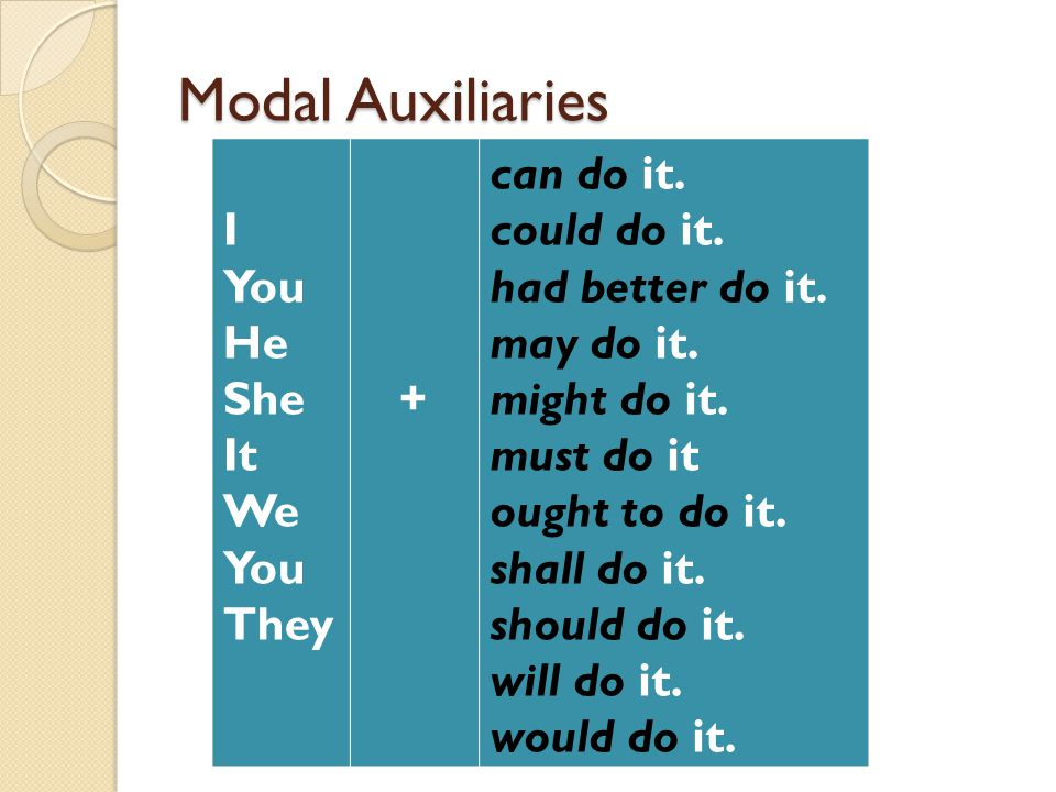 Modal Auxiliaries can do it. could do it. had better do it. may do it.
