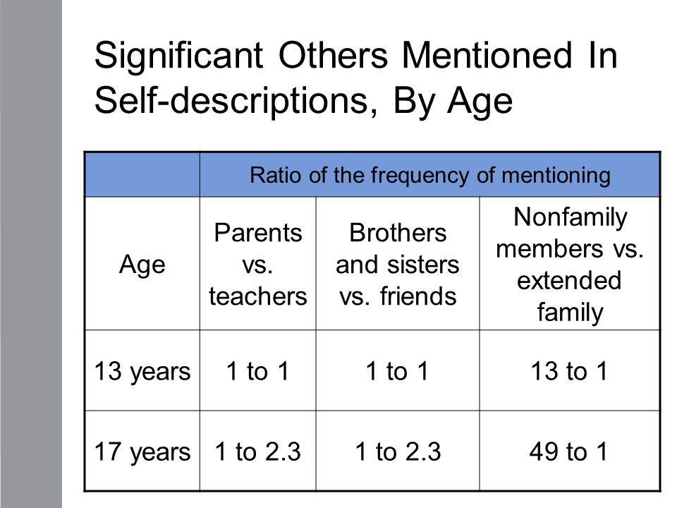 Significant Others Mentioned In Self-descriptions, By Age