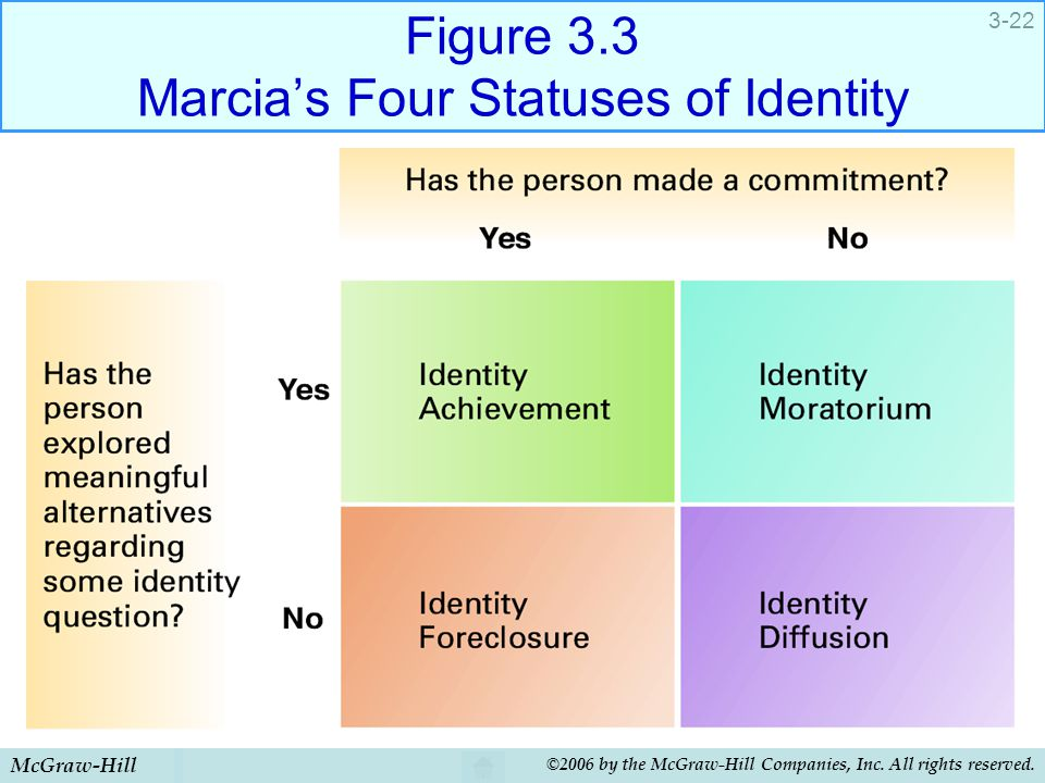Figure 3.3 Marcia's Four Statuses of Identity