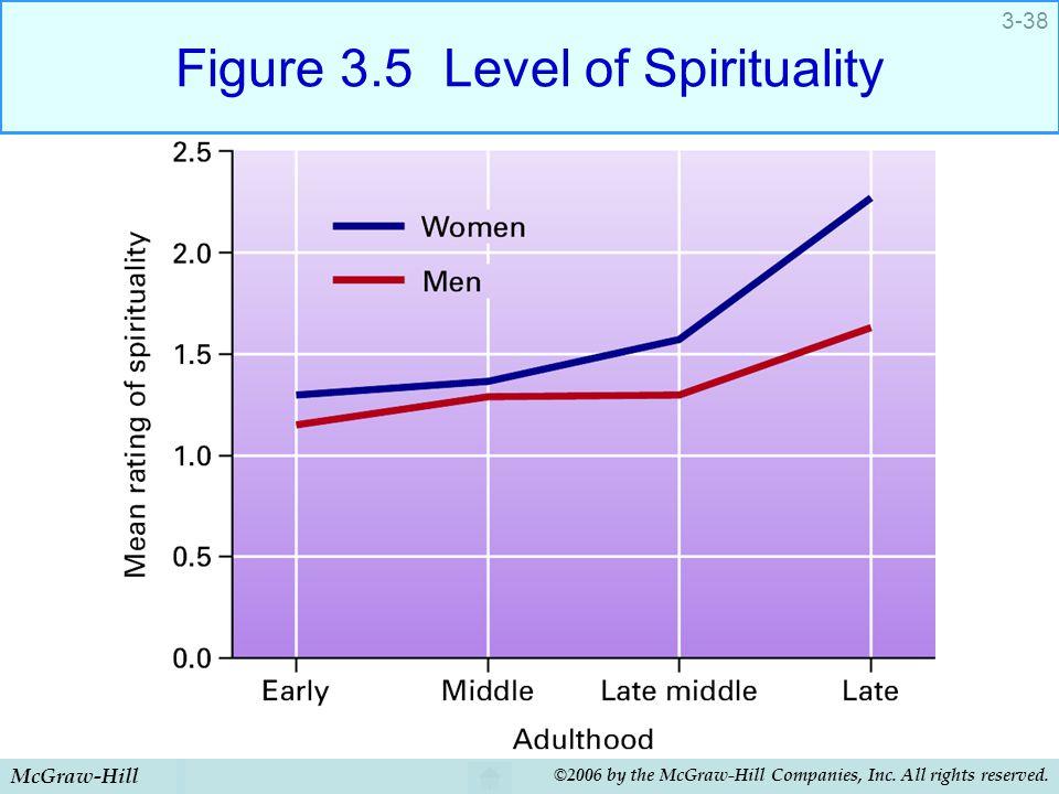 Figure 3.5 Level of Spirituality