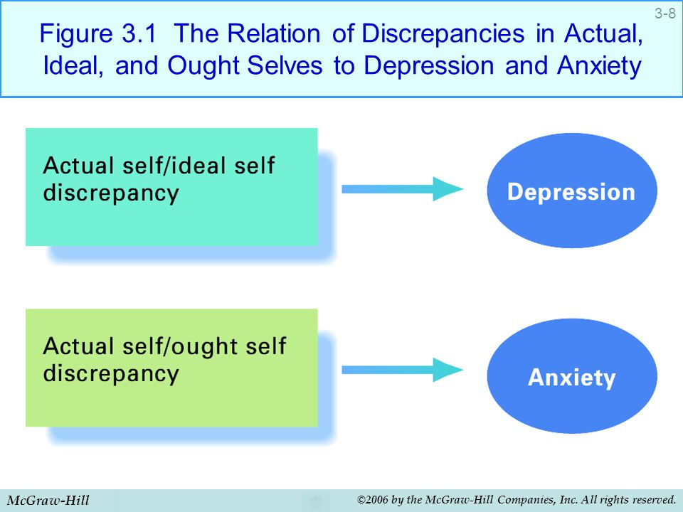 Figure 3.1 The Relation of Discrepancies in Actual, Ideal, and Ought Selves to Depression and Anxiety