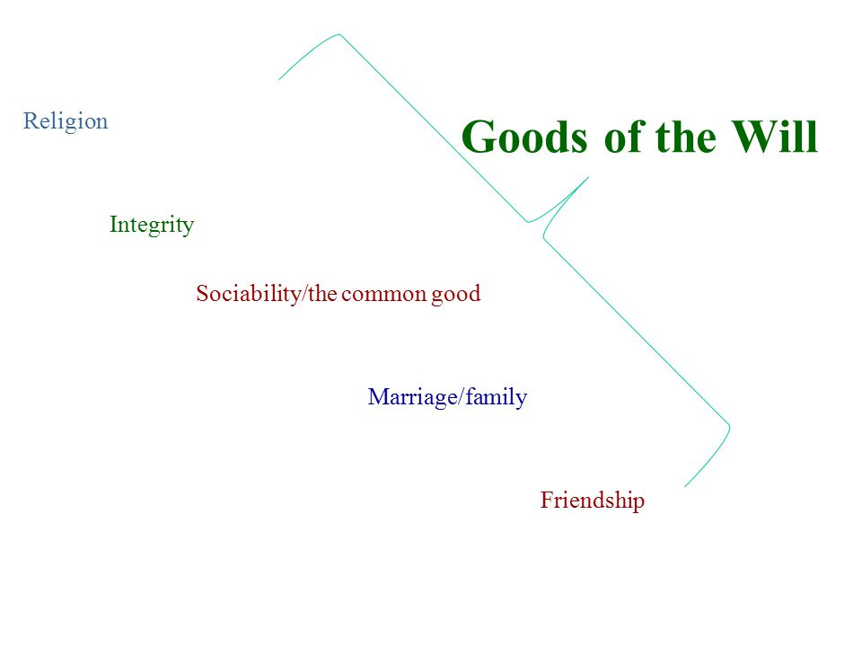 Goods of the Will Religion Integrity Sociability/the common good