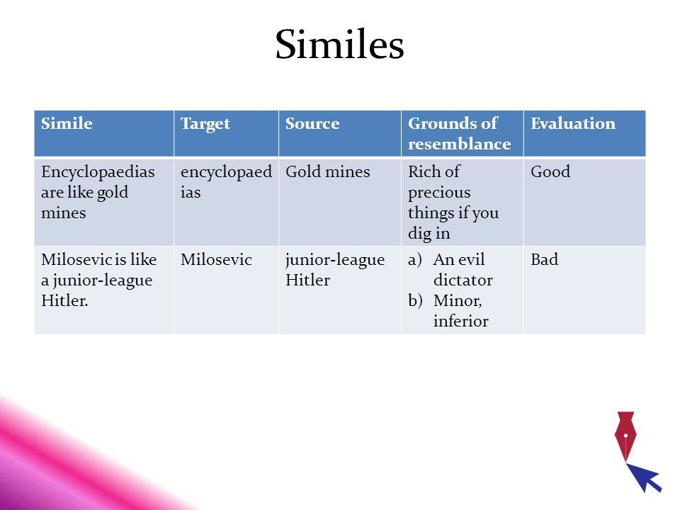 Similes Simile Target Source Grounds of resemblance Evaluation