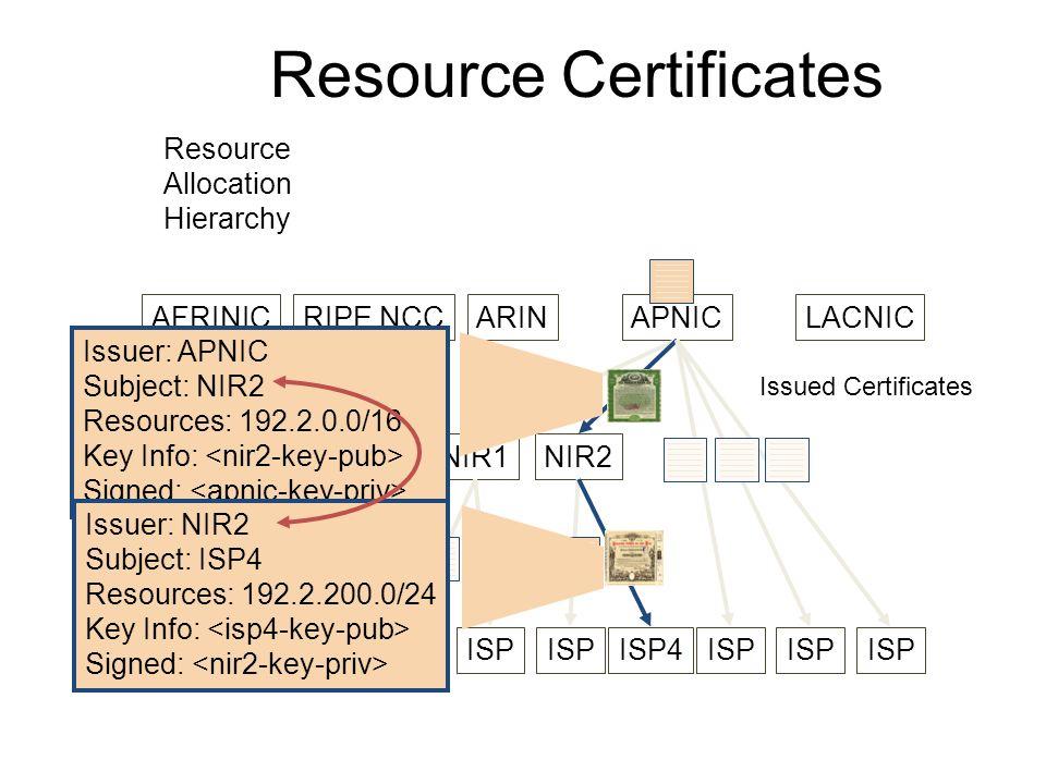 Resource Certificates