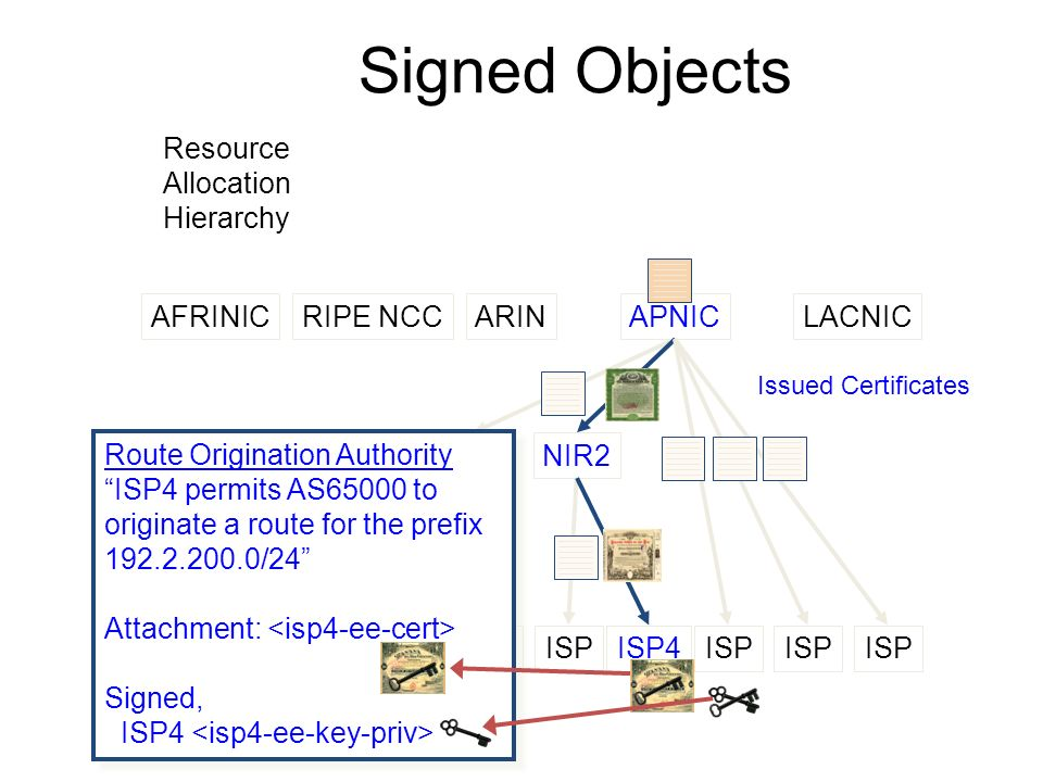 Resource Allocation Hierarchy