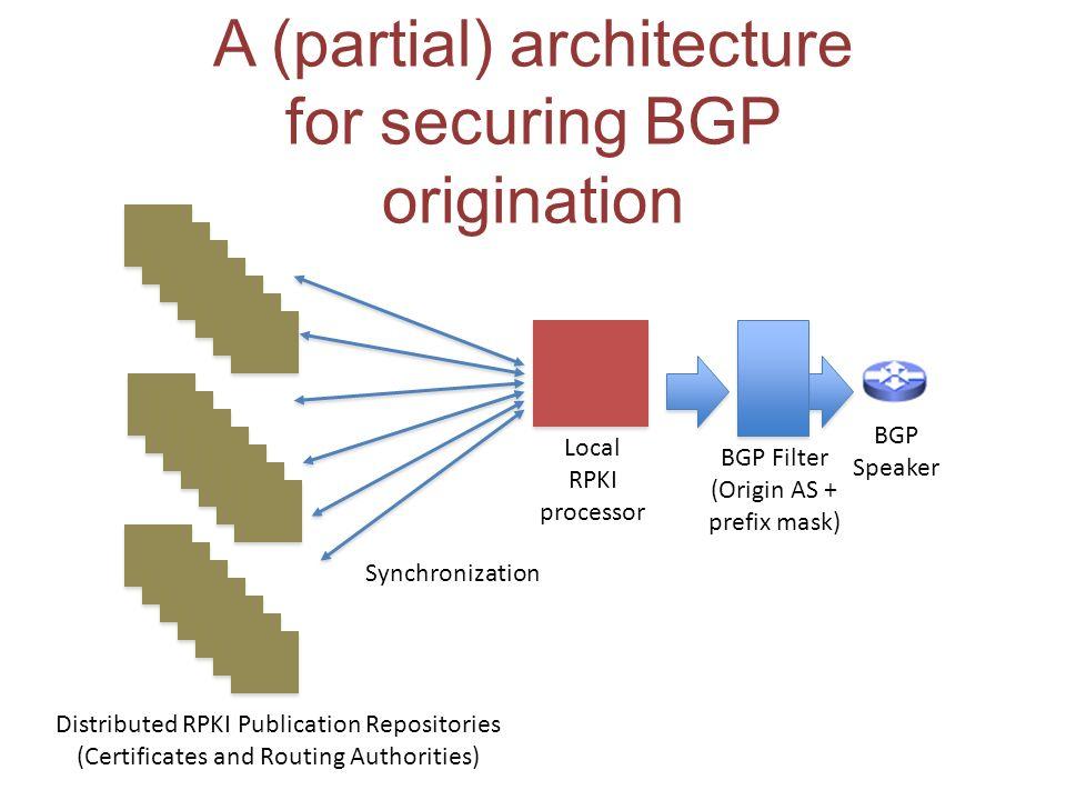 A (partial) architecture for securing BGP origination