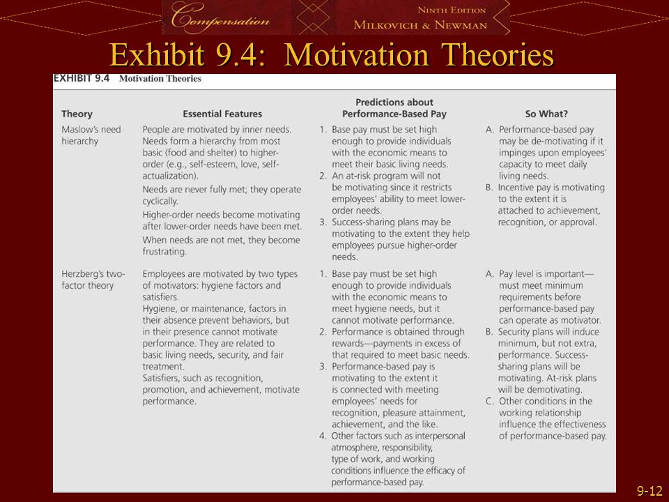Exhibit 9.4: Motivation Theories