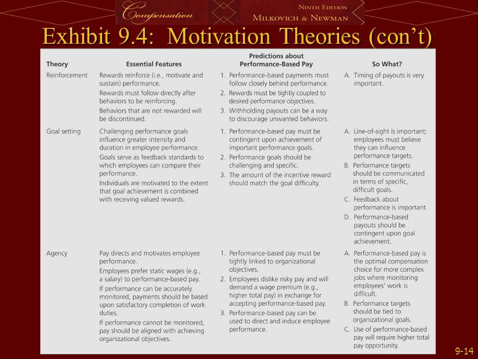 Exhibit 9.4: Motivation Theories (con't)