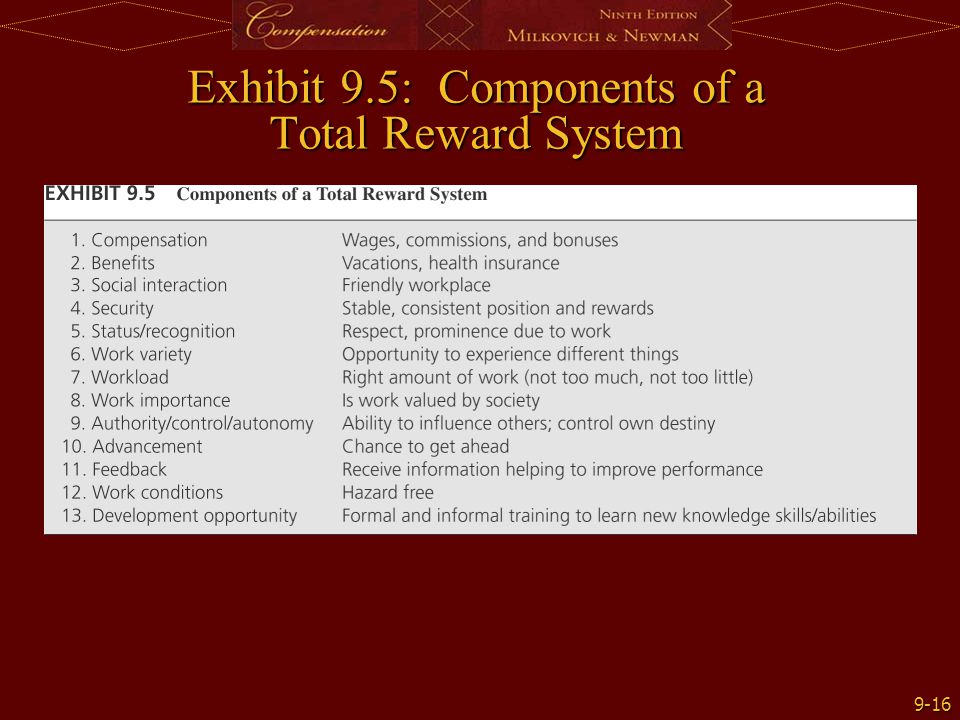Exhibit 9.5: Components of a Total Reward System