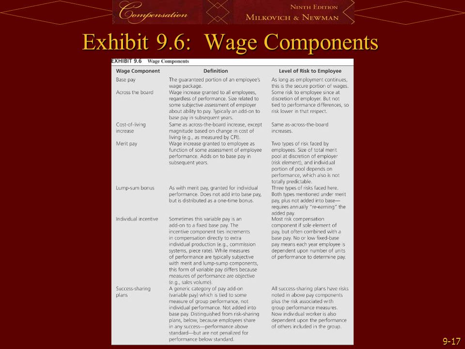 Exhibit 9.6: Wage Components