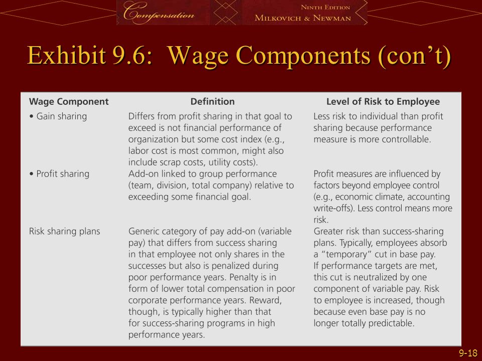 Exhibit 9.6: Wage Components (con't)