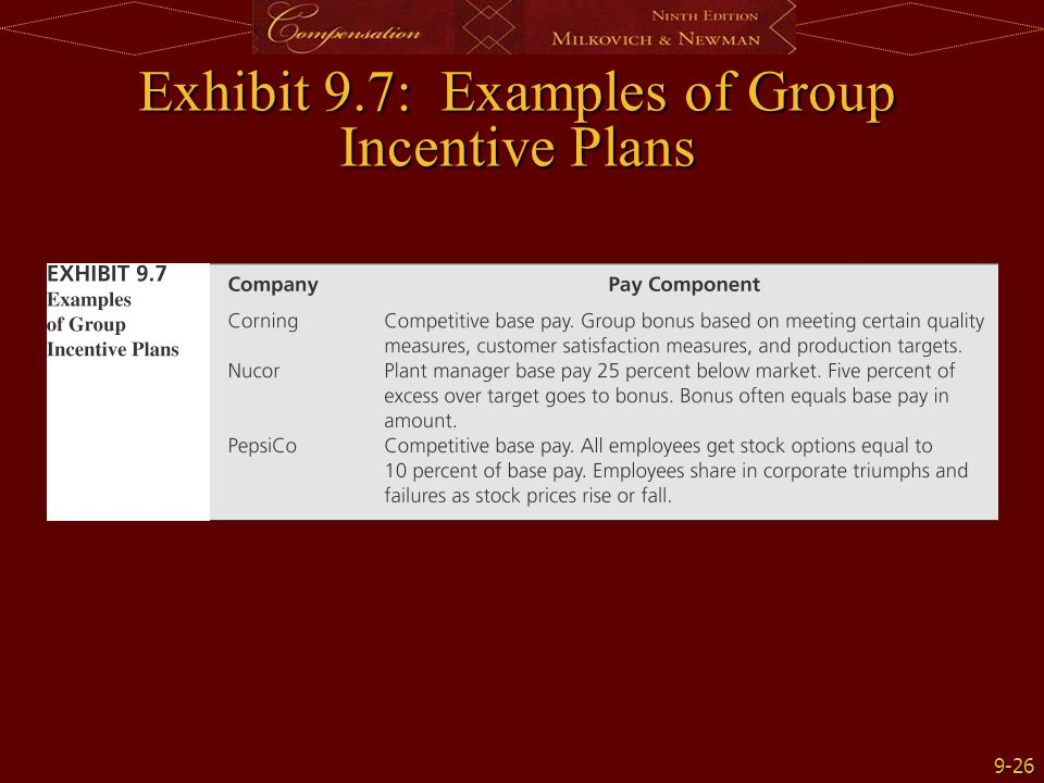 Exhibit 9.7: Examples of Group Incentive Plans