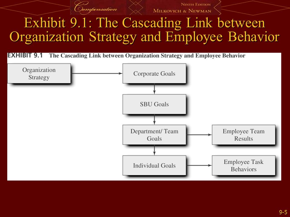 Exhibit 9.1: The Cascading Link between Organization Strategy and Employee Behavior