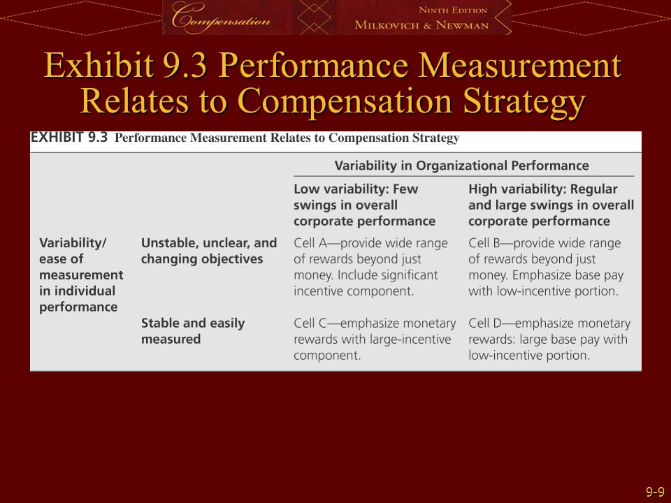Exhibit 9.3 Performance Measurement Relates to Compensation Strategy
