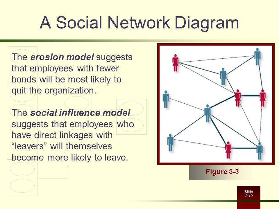 A Social Network Diagram