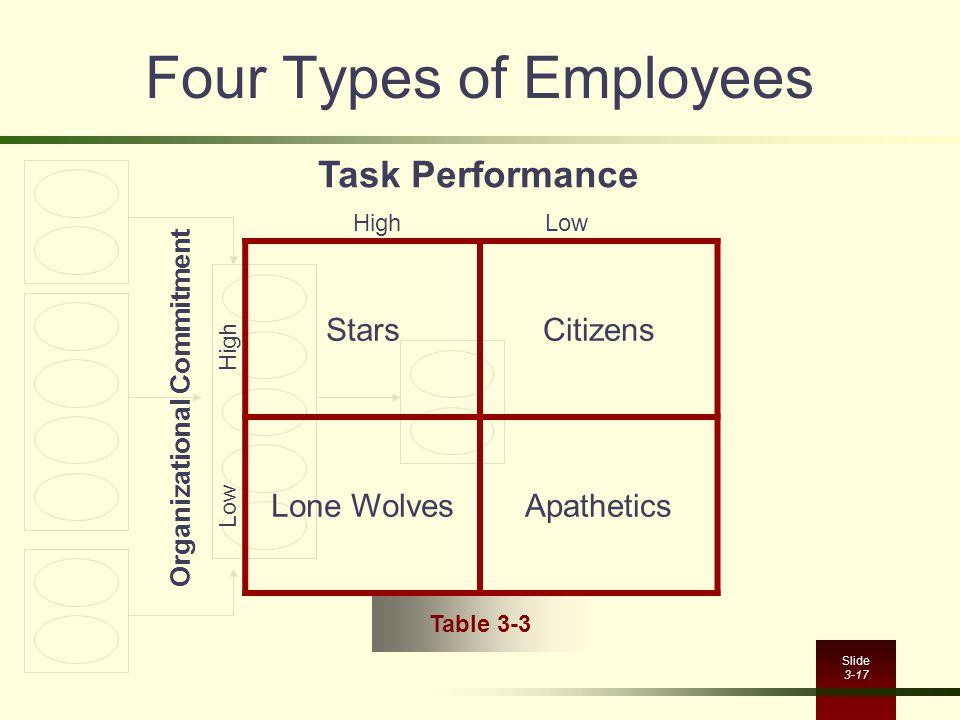Four Types of Employees