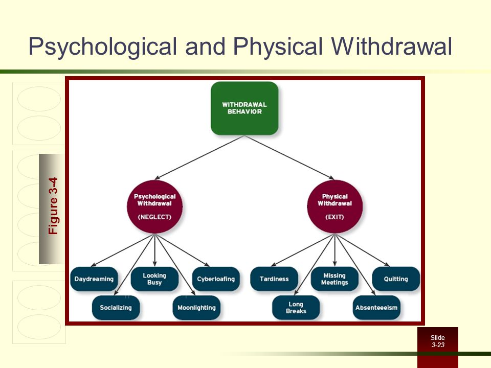 Psychological and Physical Withdrawal