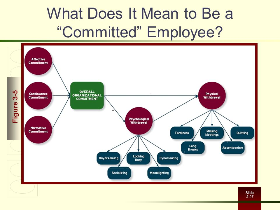 What Does It Mean to Be a Committed Employee