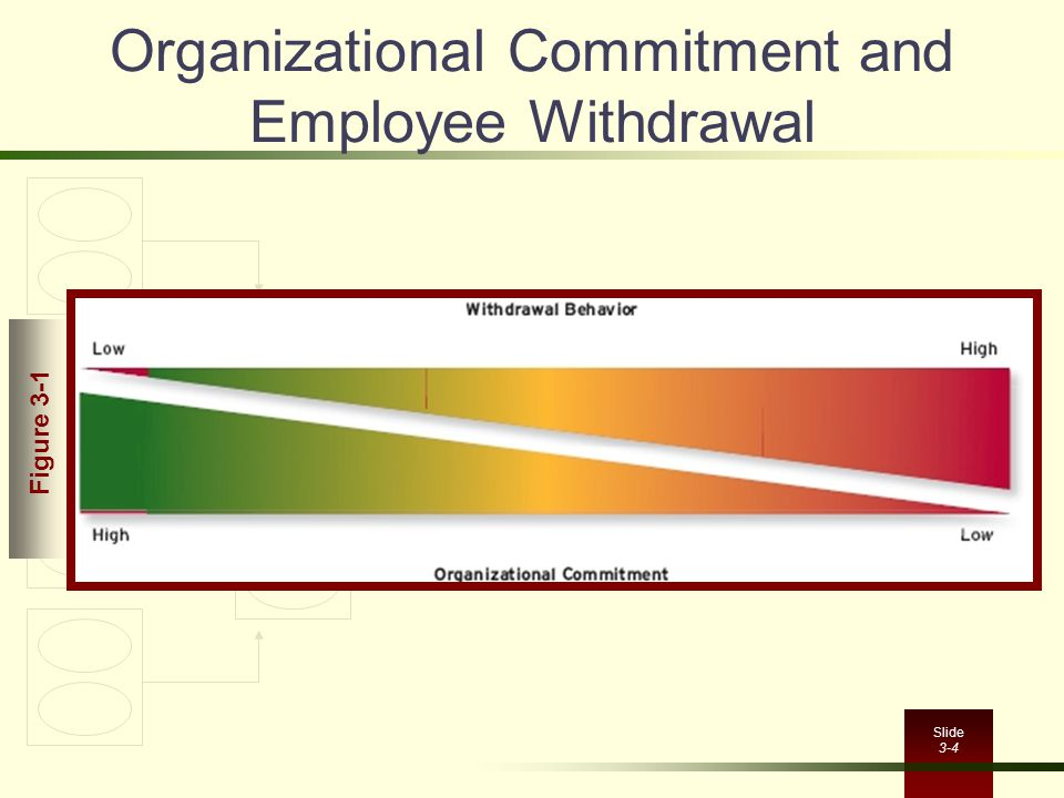 Organizational Commitment and Employee Withdrawal