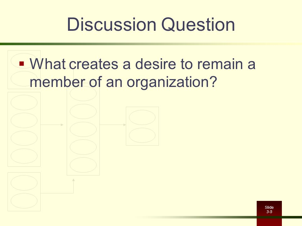 Discussion Question What creates a desire to remain a member of an organization