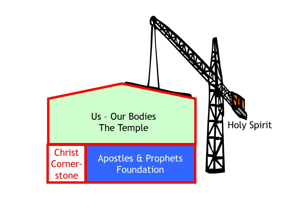 Us – Our Bodies The Temple Holy Spirit Christ Apostles & Prophets